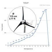 TESUP-12V-i-500-Wind-Turbine-650W-Hybrid-Charge-Controller-Manual-Switch-Made-in-Europe-0-1